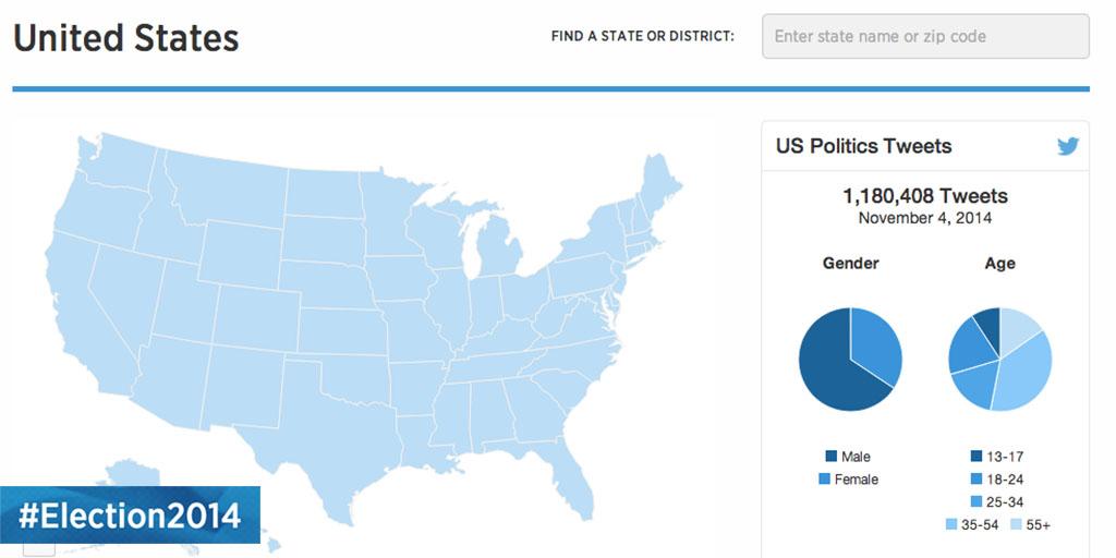 #Election2014: sigue las elecciones de Estados Unidos en Twitter