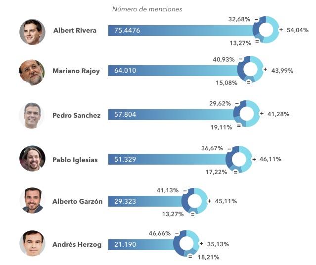 Los usuarios de Twitter se debaten entre PP, Podemos y Ciudadanos